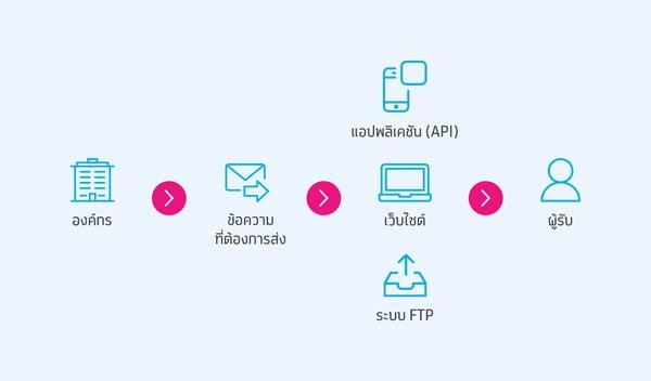 วิธีใช้งาน dtac SMS